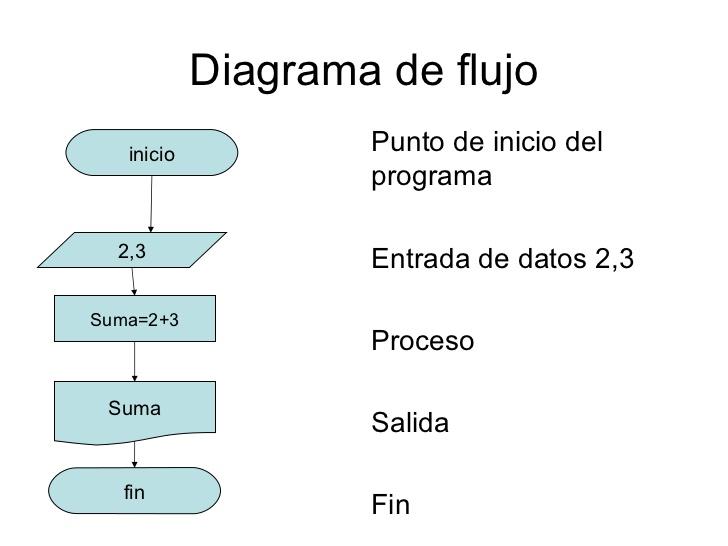 Clase 12 diagramas de flujo karen capataz ccuart Images